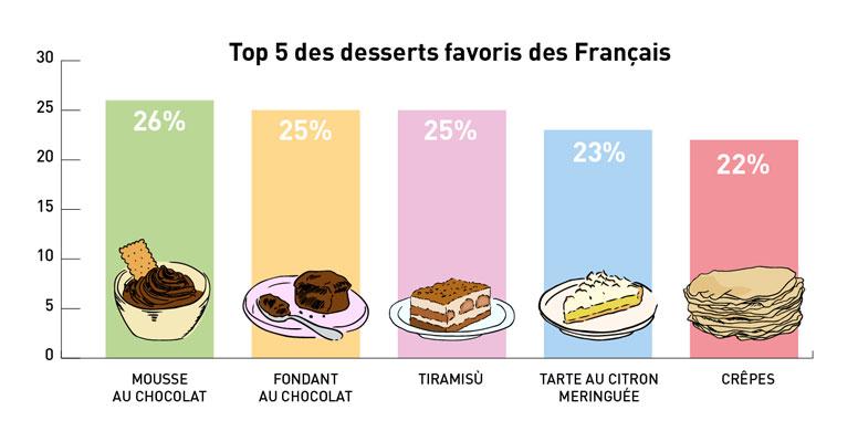 MENU_desserts_preferes_francais